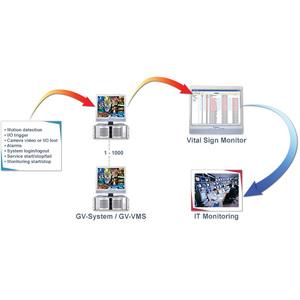 GV-Vital Sign Monitor (Windows 10 - 64/32 bit)