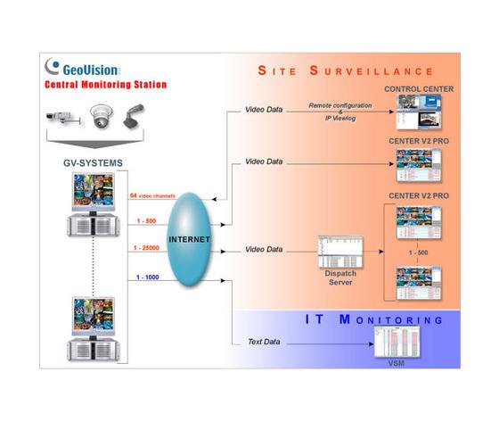 GV-CMS Stazione Centrale Monitoraggio
