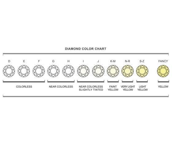 Diamond colour