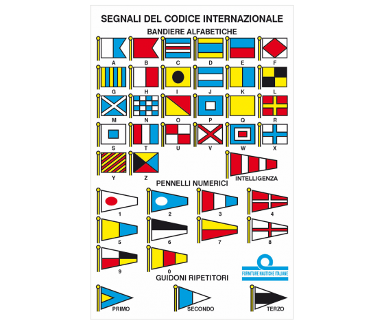 Tabella codici internazionali