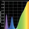 Spettro modulicob cob cree spettro