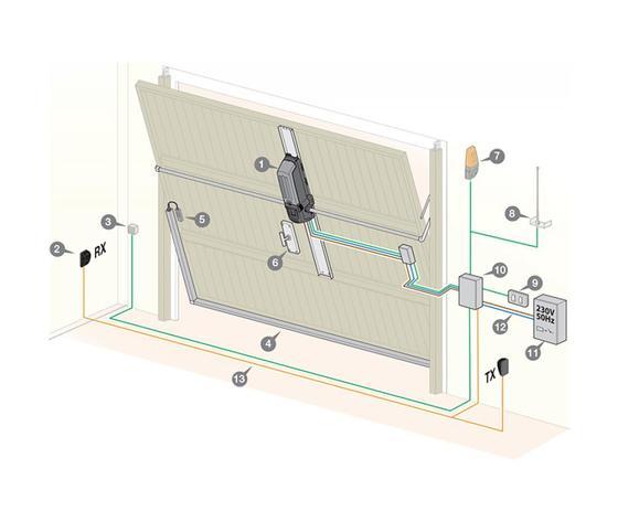 Kit automazione per basculante 24V encoder 310/GLB249M